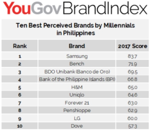 It Should Be Noted That Clothing And Lifestyle Brands Comprise Half Of The Best Perceived In List While Banking Smartphone Electronics